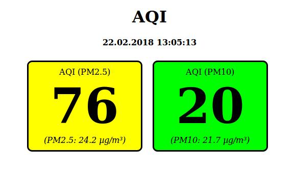 AQI values
